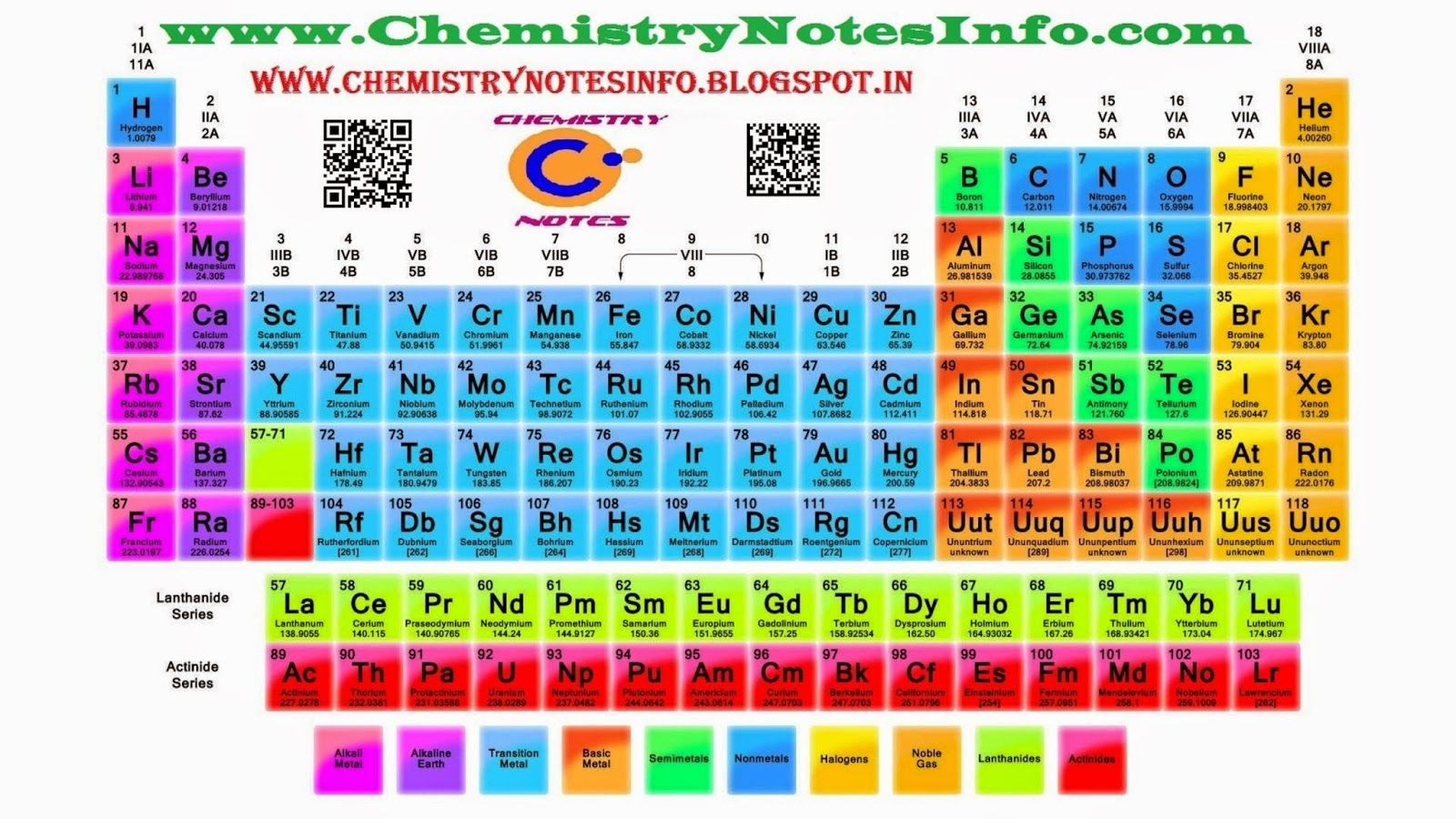 periodic table of elements by chemistry notes info at wwwchemistrynotesinfo - Periodic Table Of Elements Years