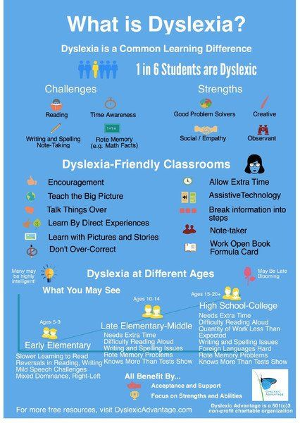Wat is Dyslexie Poster - 16 x 20 - Klaslokalen en Huiswerkbegeleiding - Dyslectische Advantage Store