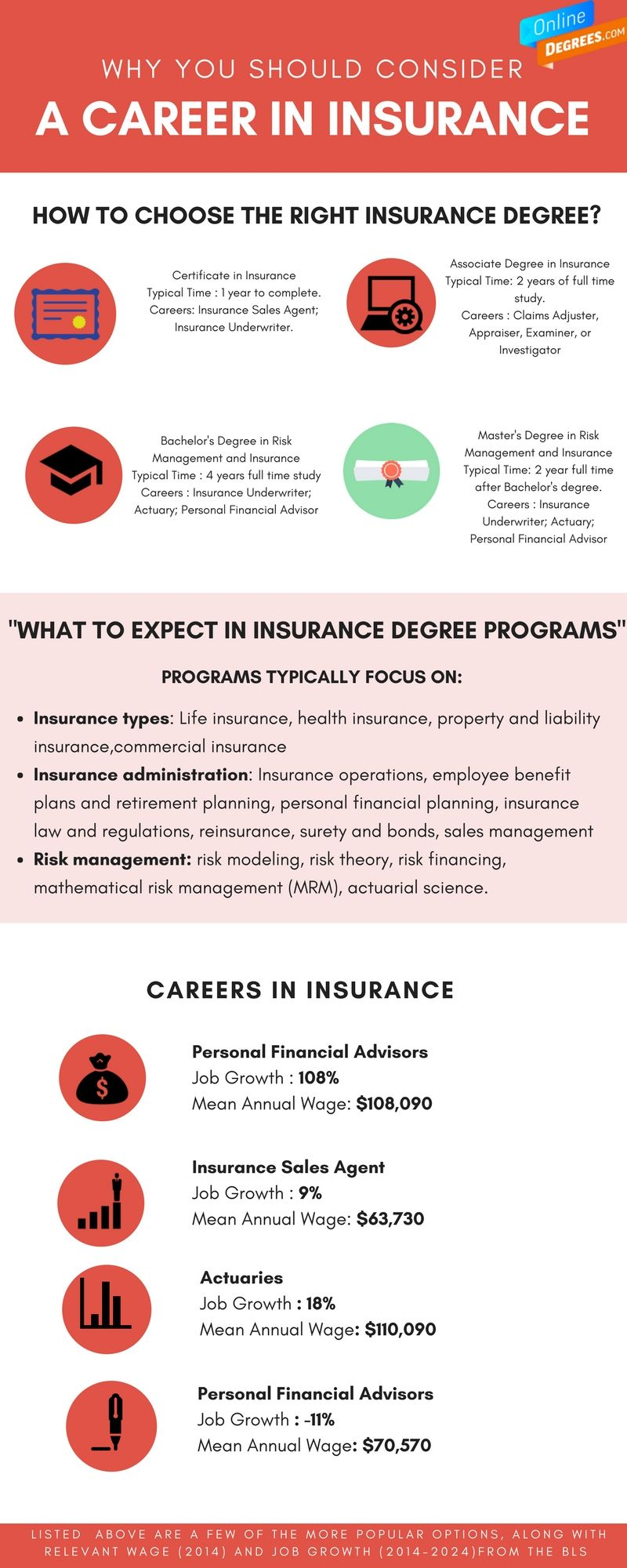 Online Degrees In Insurance Online Insurance Degree Program