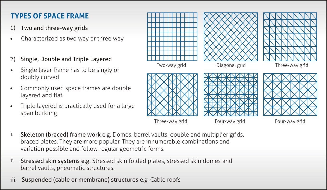 Analysis Of Space Frame Structure Space Frame Frame Green Building Construction