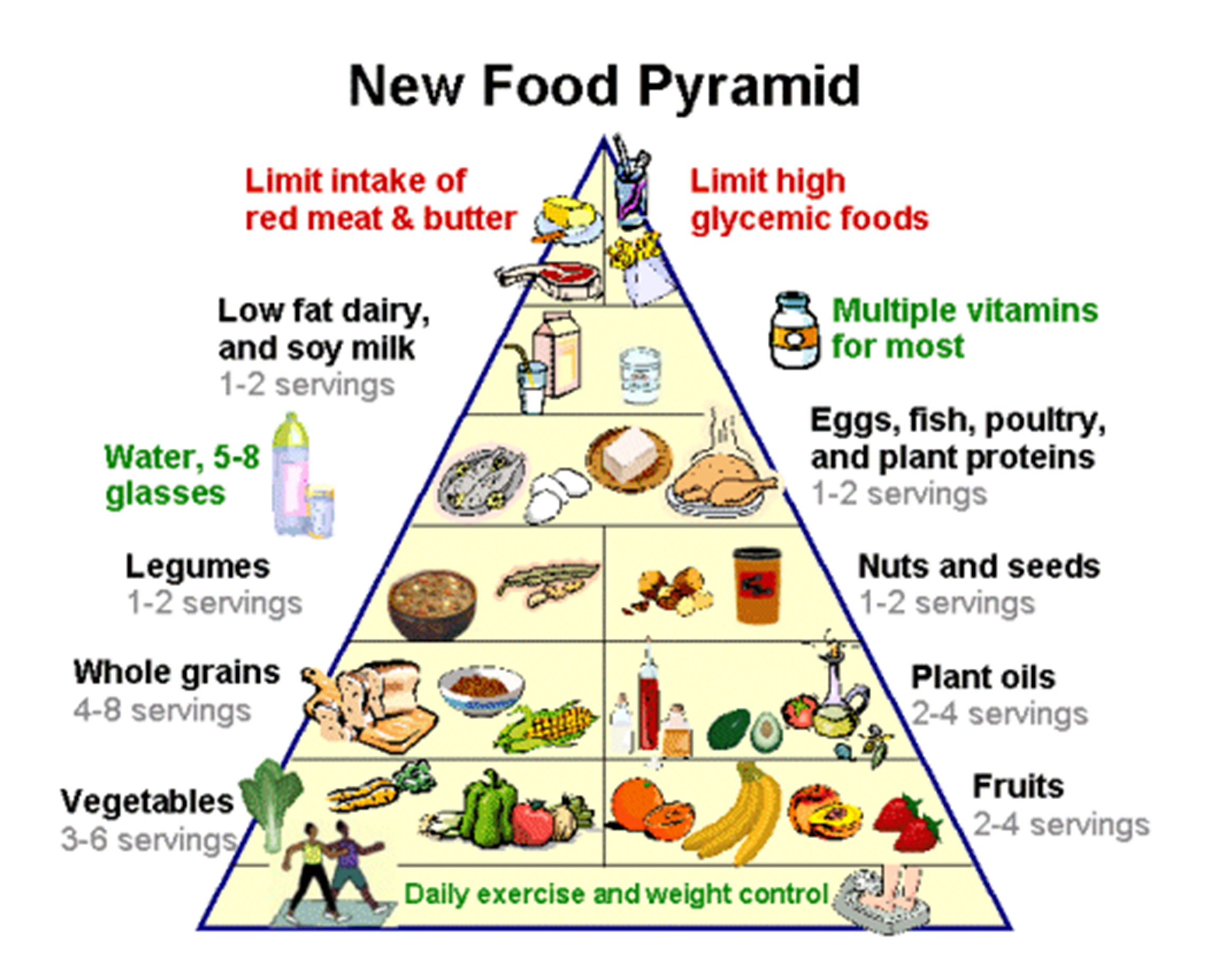Vegetarian Food Pyramid *** You can get more details by clicking ...