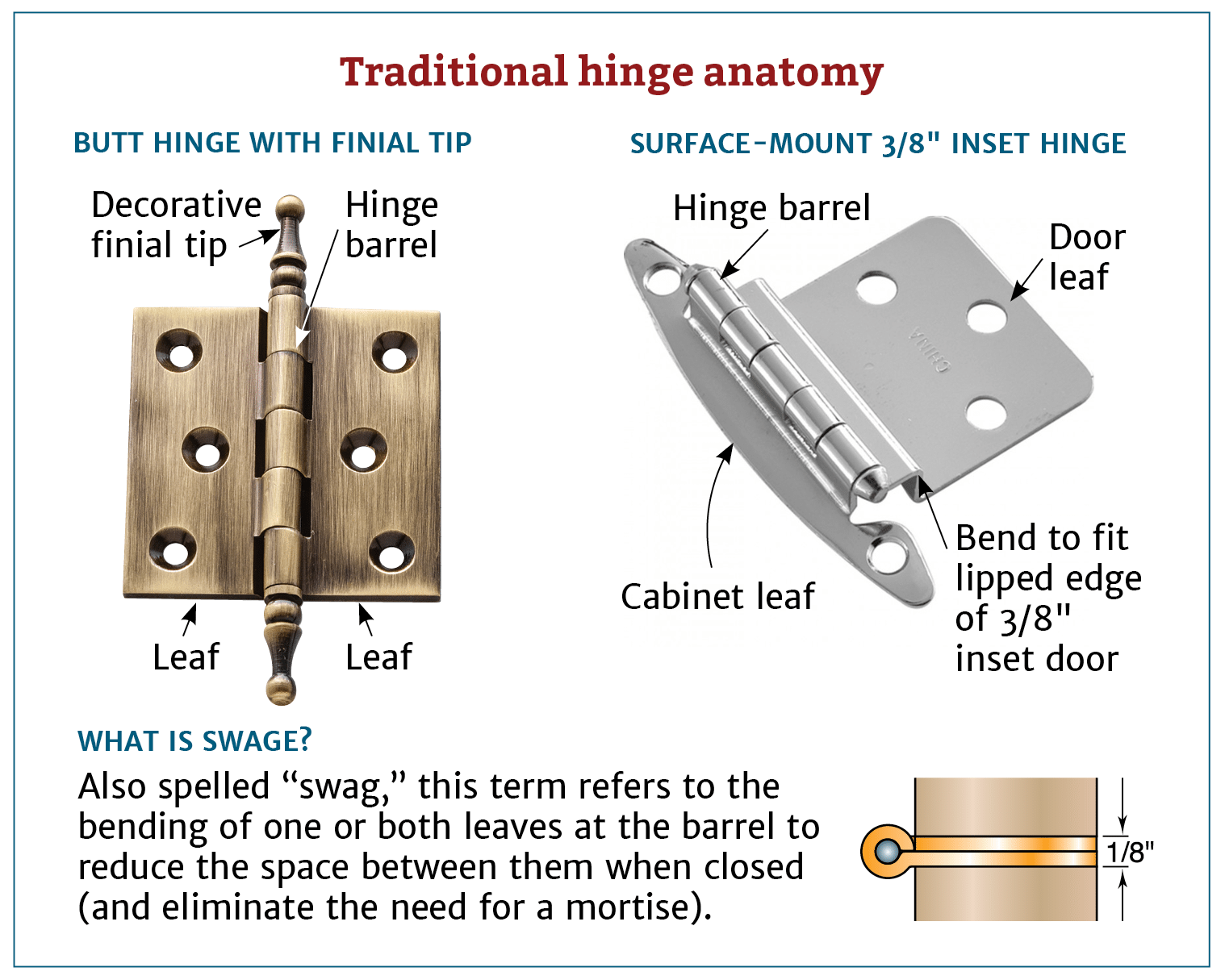 Choosing The Right Cabinet Hinge For Your Project Hinges Diy Diy Vanity Projects Decorative Hinges