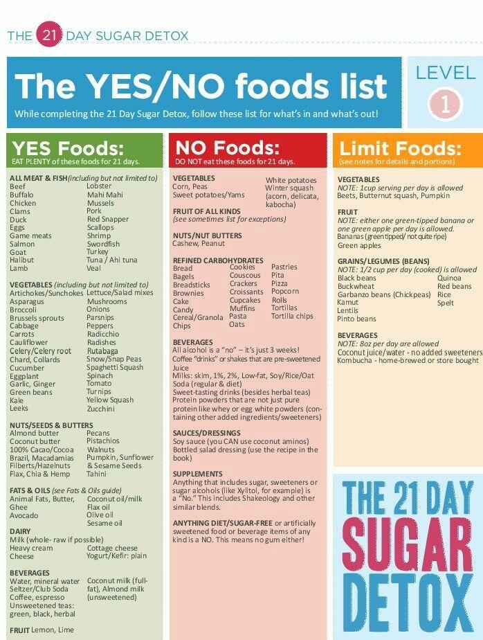 what to eat no sugar diet