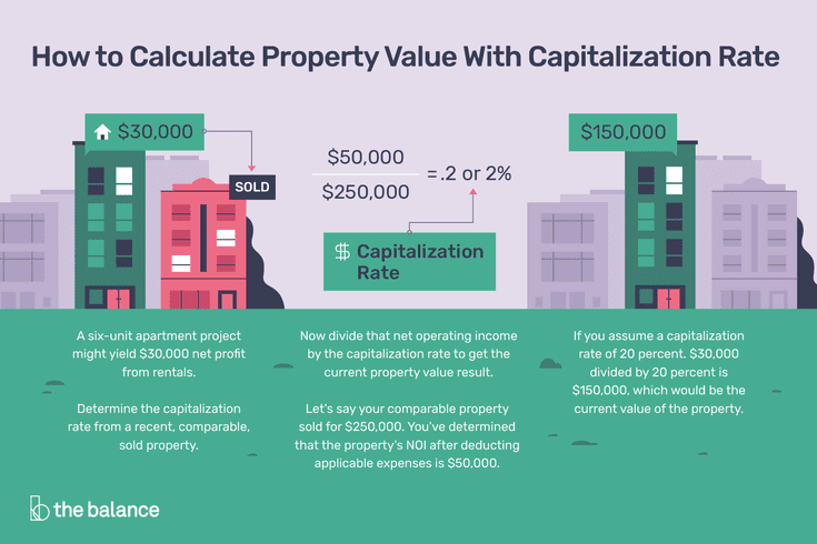 How To Calculate Property Value With Capitalization Rate Capitalization Rate Capitalization Investment Analysis