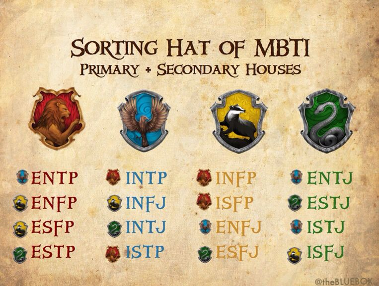 MBTI by Hogwarts Houses. >>Huffleclaw>>>Ravenclaw/Gryffindor