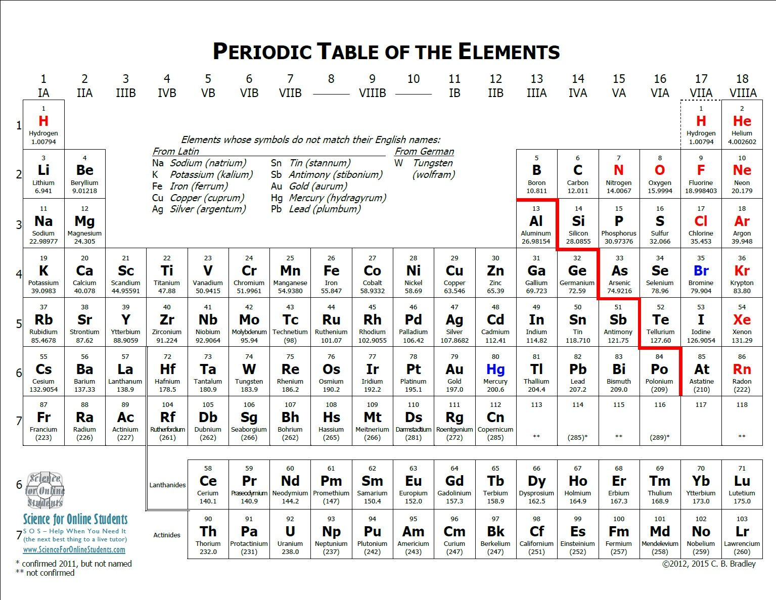 Periodic Table with notes explaining symbols that do not