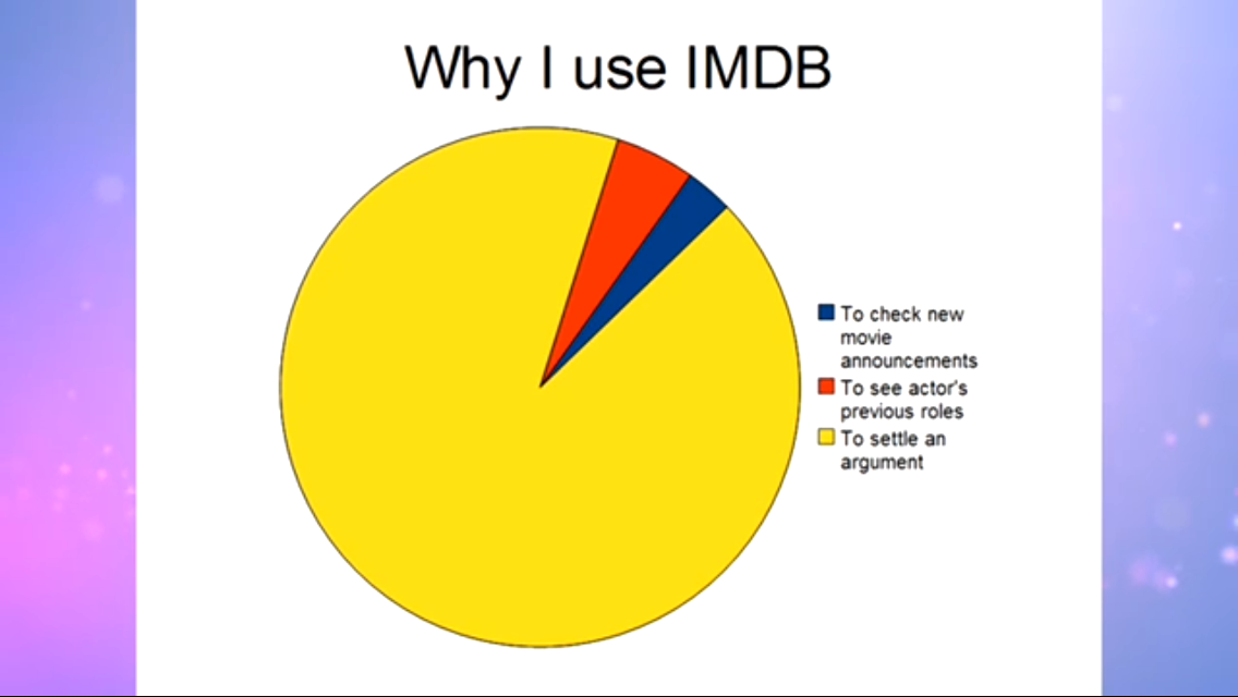 Pin By Addison On Funny Pie Charts Pinterest Pie Charts And