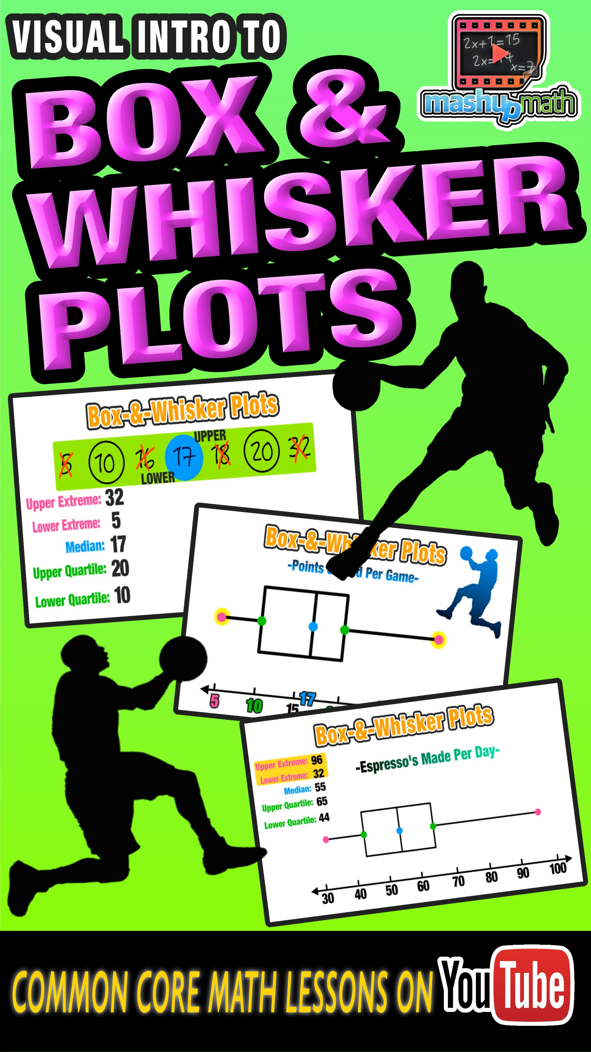 Box And Whisker Plots Explained Common Core Math Sixth Grade Math Common Core Math Lessons