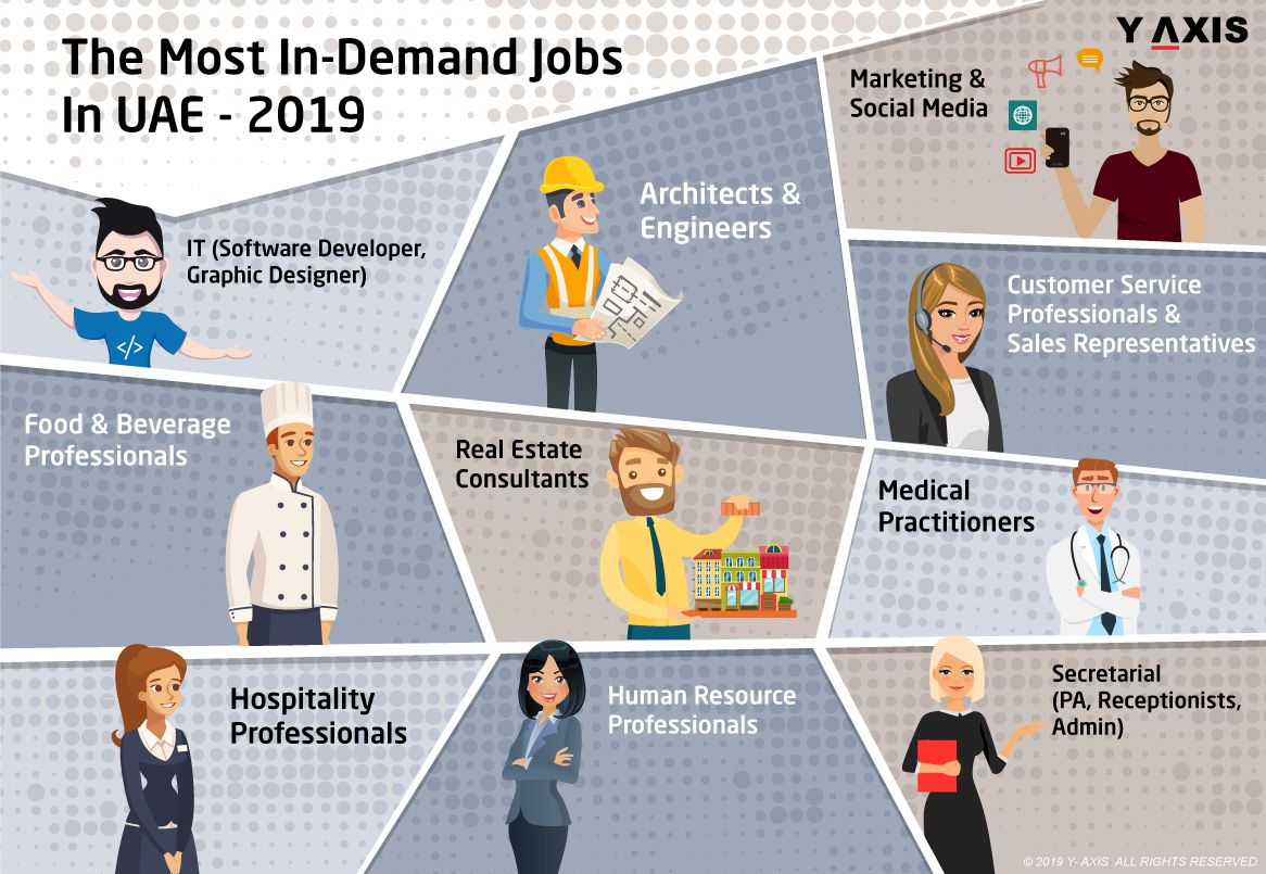 Which are the most indemand jobs in UAE in 2019
