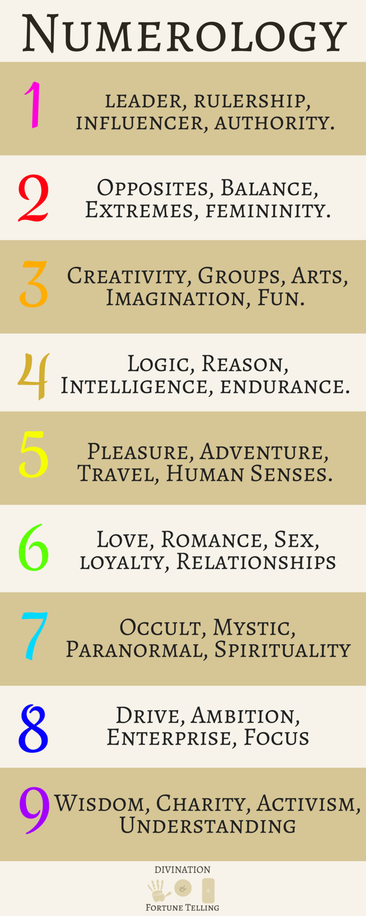 Numerology, Compatibility and the Number of Destiny
