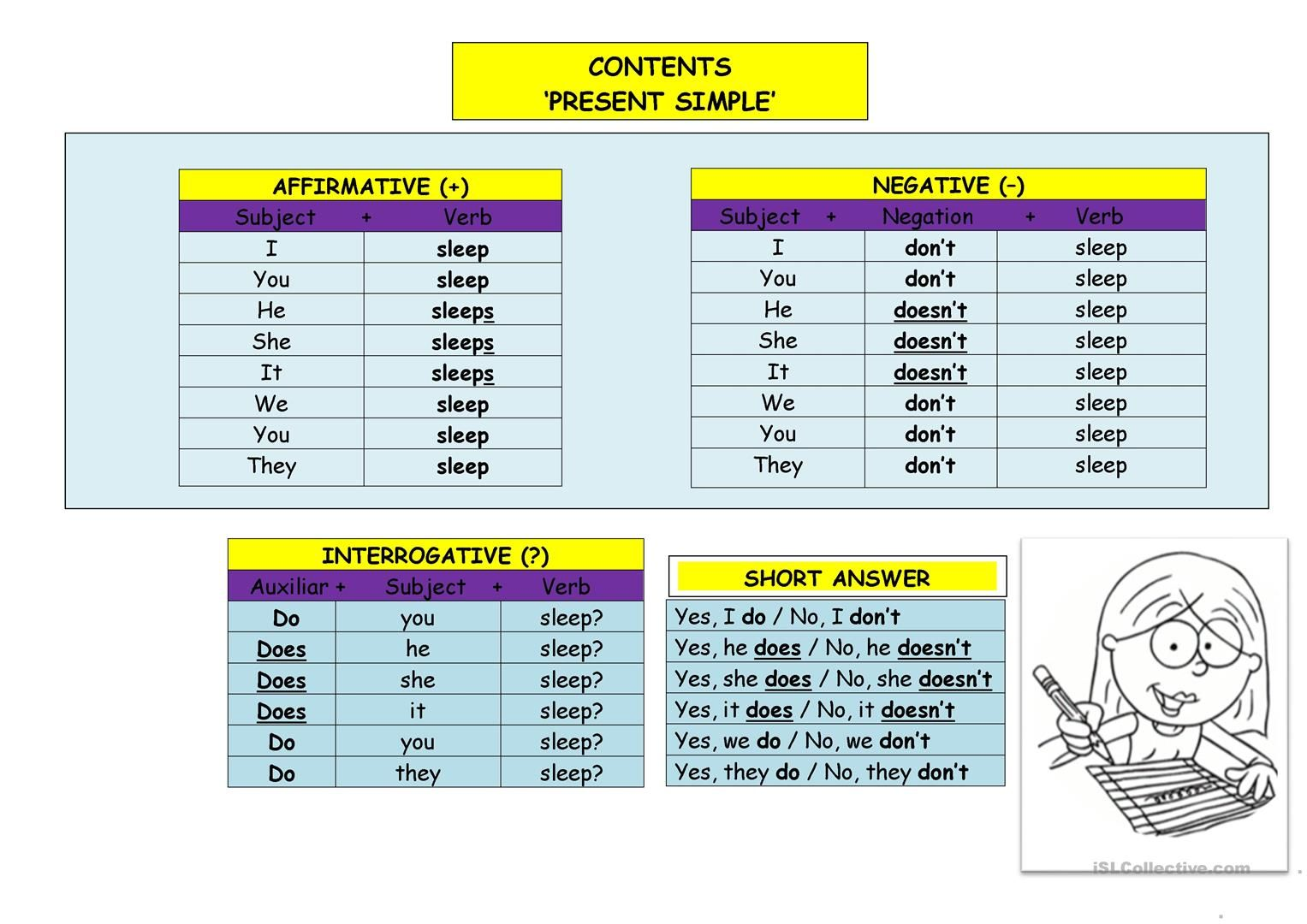 Verb To Be Chart Esl Present Simple Chart English Esl