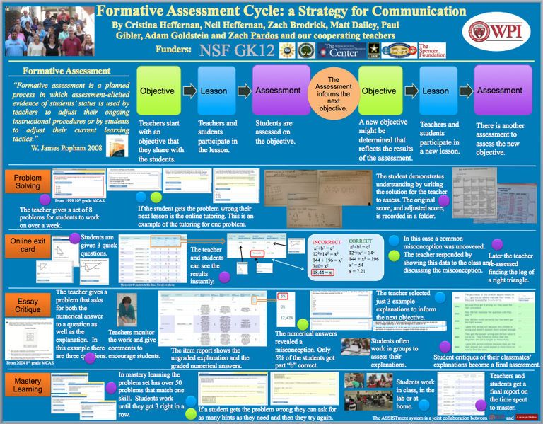 Formative Assessment Cycle A Strategy for Communication - formative assessment strategies