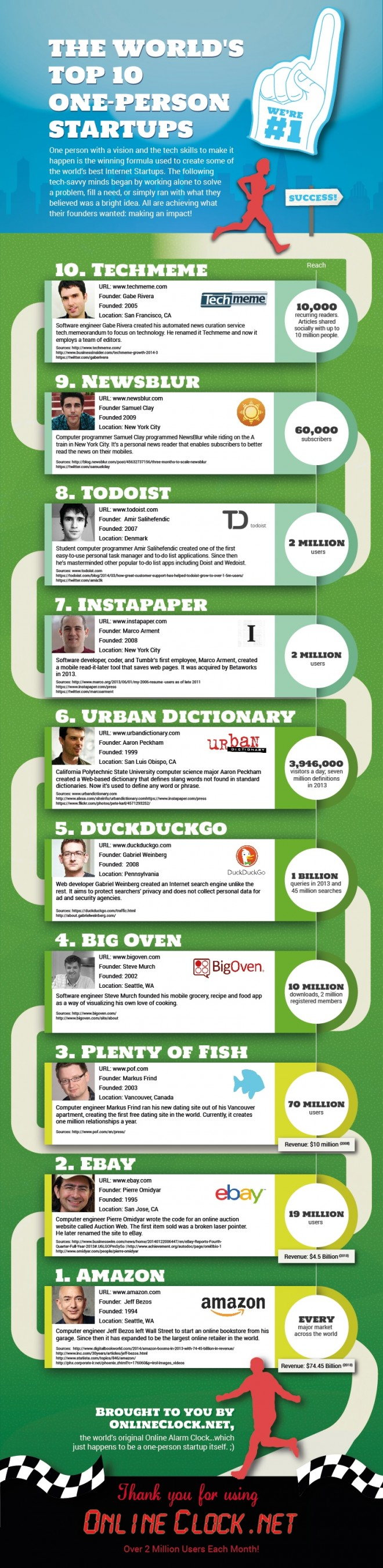 Top 10 Most Successful One Person Startups | Startups