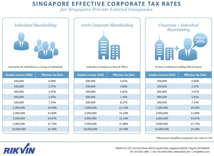 What are the effective corporate tax rates in Singapore