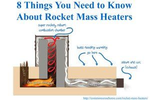8 Things You Need To Know About Rocket Mass Heaters Rocket Mass