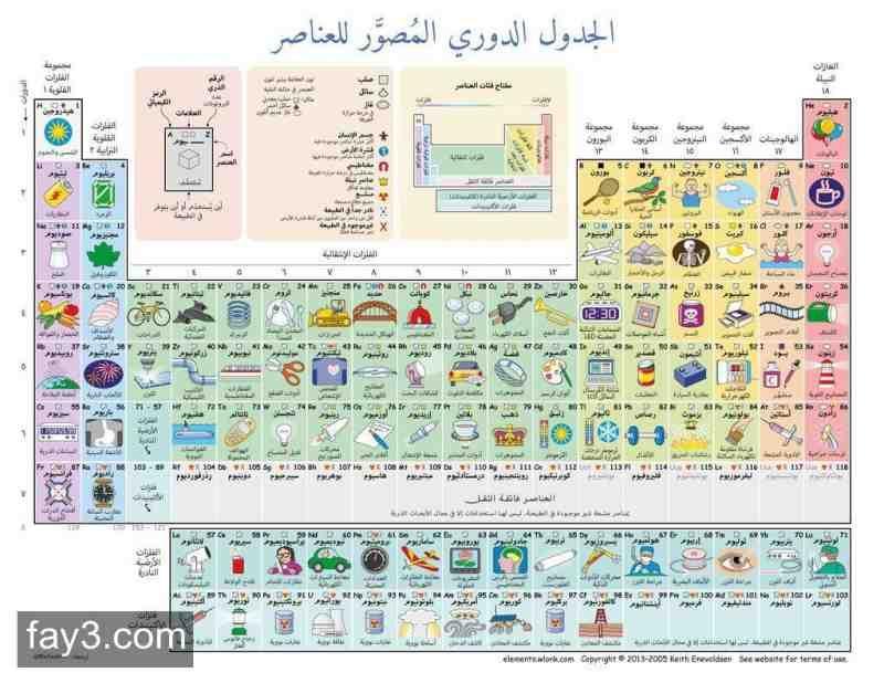 الجدول الدوري المصور للعناصر #انفوجرافيك تعليمي Infographics - fresh tabla periodica de los elementos pdf completa