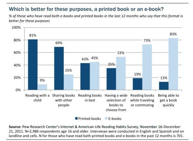 Americans read how many books people and chart huff post article about reading or lack of it for more and more people has a graph to explain preferences with e books vs traditional fandeluxe Image collections