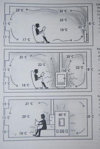 ЧТОТО про вентиляцию ************************ Estufas Ecologicas. Sistemas de calefacción por Inercia Térmica. - Ventajas Estufas de Inercia