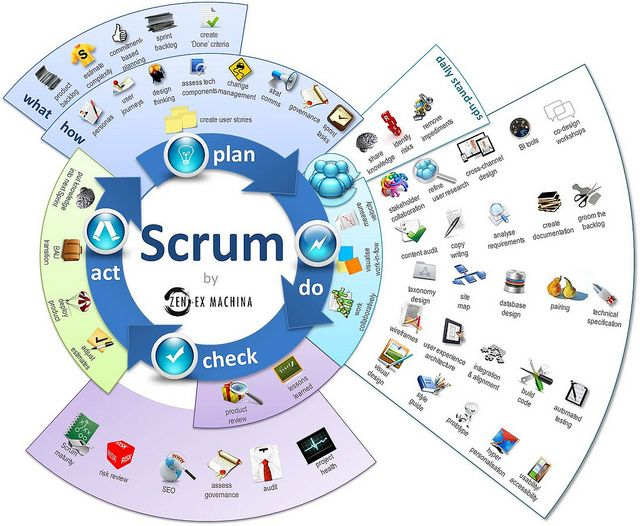 Perfect Software Development · A Visual Representation Of Scrum And The Things That  Happen Inside Each Sprint.