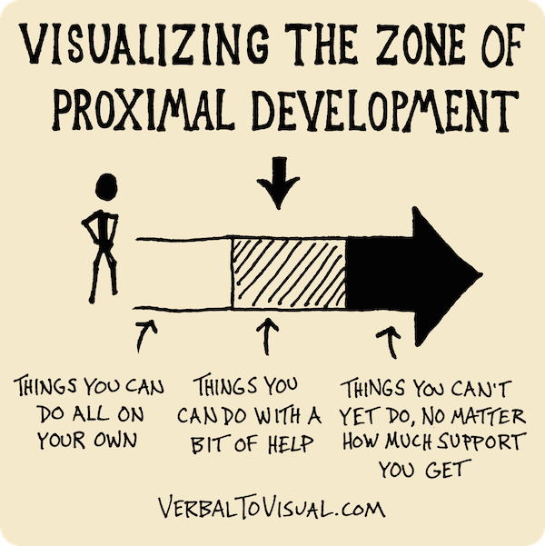 Understanding the zone of proximal development with help you make this represents the zone of proximal development by vygotsky he thinks that children reach a certain level of development depending on their social ccuart Image collections