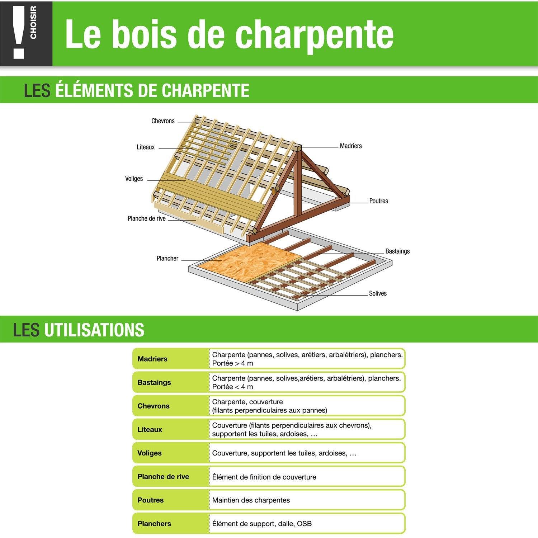 Plateau De Macon Sapin Non Traite Rabote 40x210 Mm Longueur 4 M Choix 1 Poutre Chene Sapin Epicea Poutre