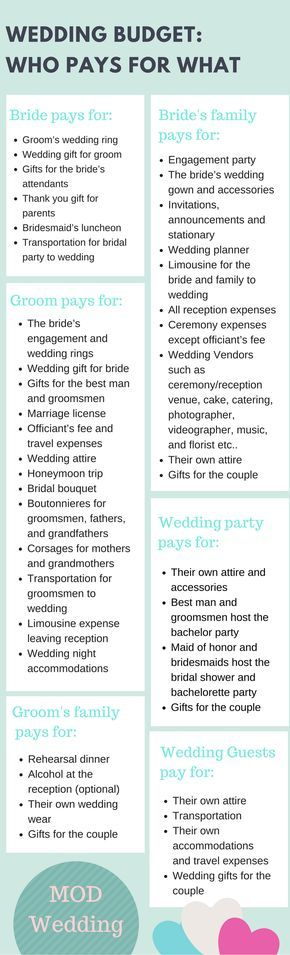 Wedding Budget Who Pays For What Pinterest Budgeting Weddings