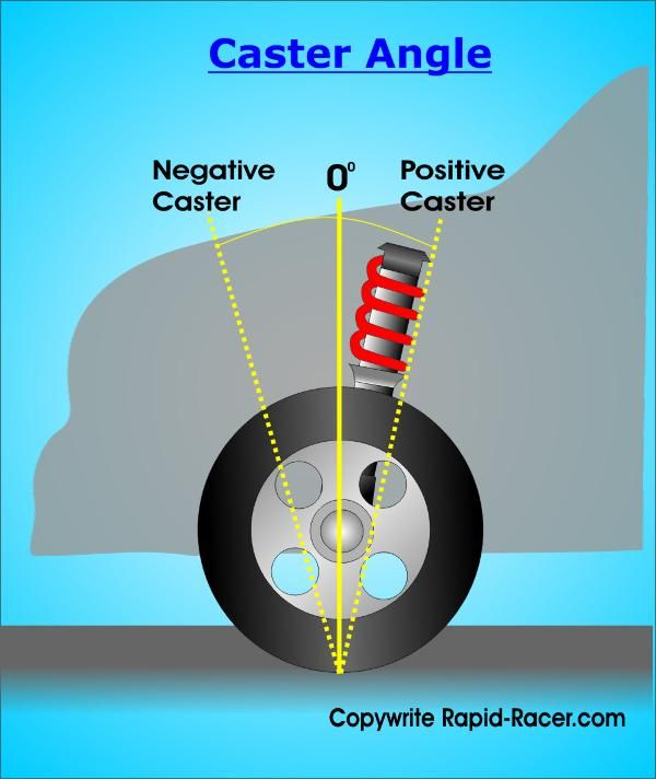 Caster Angle Diagram For Us Truck Mechanic Cars