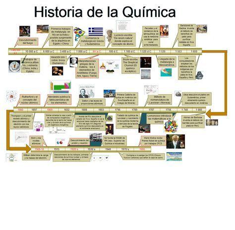 APRENDIENDO QUIMICA La Historia De La Química ciència Pinterest - fresh tabla periodica elementos de un mismo grupo