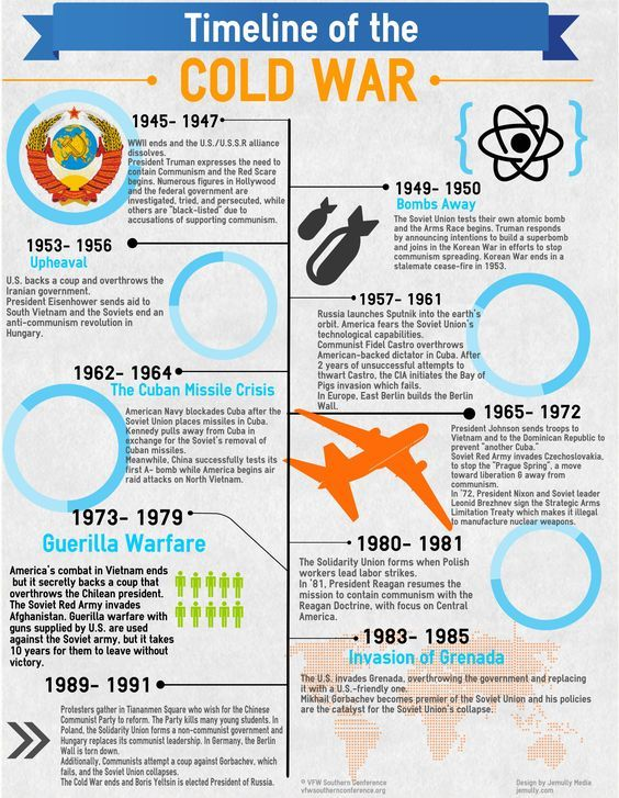 The Cold War timeline spans 46 years and nine US presidents The