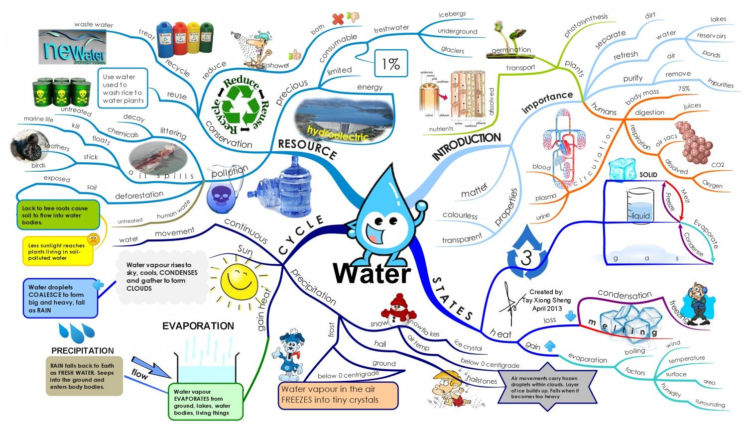 Water Infographic With Images