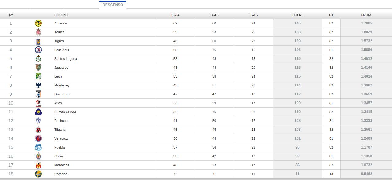 Finalizados los partidos de este fin de semana de jornada 14 de la Liga MX. Así la lucha por no descender: