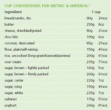 Fine food and poetry cooking conversion charts guide pinterest fine food and poetry cooking conversion charts forumfinder Image collections