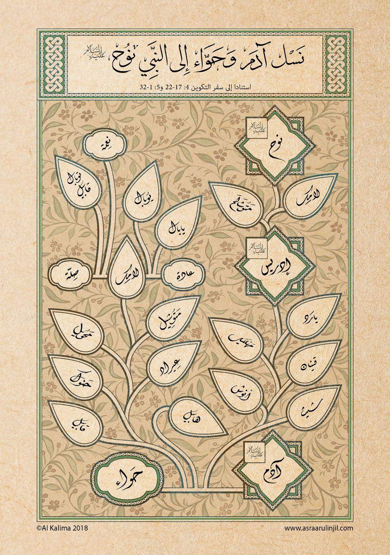 Genealogy Descendants Of Adam And Eve Until The Prophet Noah Arabic Adam And Eve Genealogy Vintage World Maps