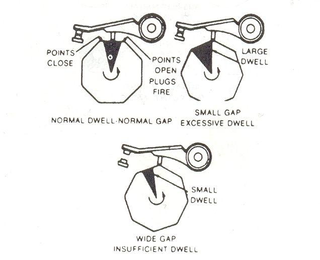 dwell angle
