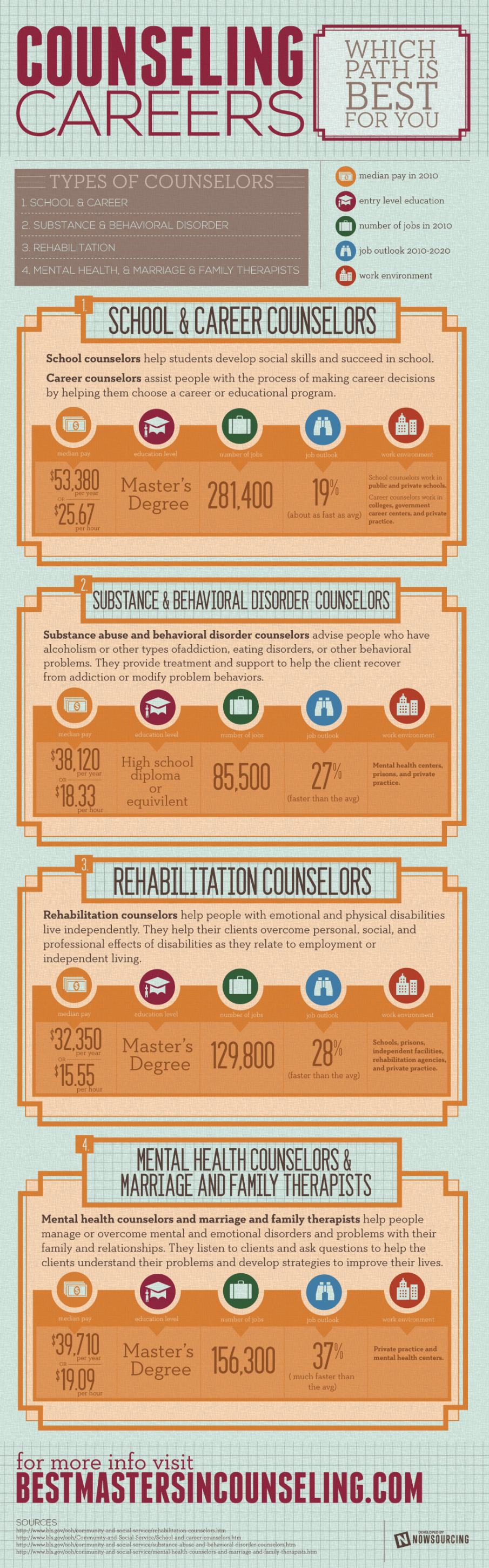 Counseling Careers Which Path Is Best For You Infographic Career
