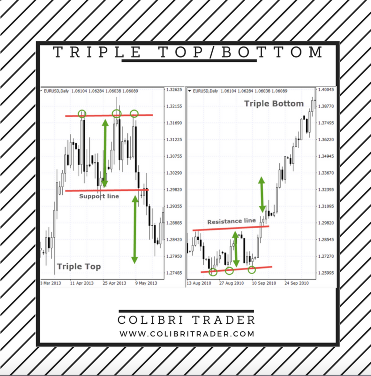 Triple topbottom chart pattern quotes pinterest chart
