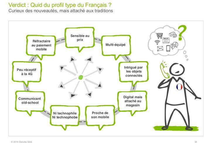 Les usages mobiles des français en 2014