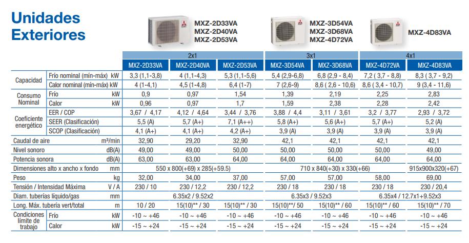 MITSUBISHI ELECTRIC MXZ2D42VA UNIDAD EXTERIOR 2X1