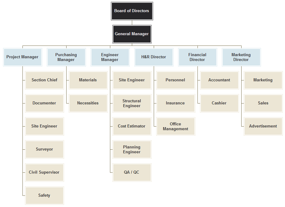 Construction Company Org Chart Planes Organizational