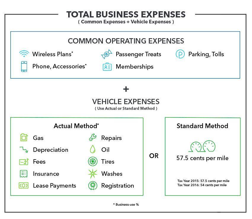 Mileage Rate Standard Mileage Vs Actual Expenses Quickbooks