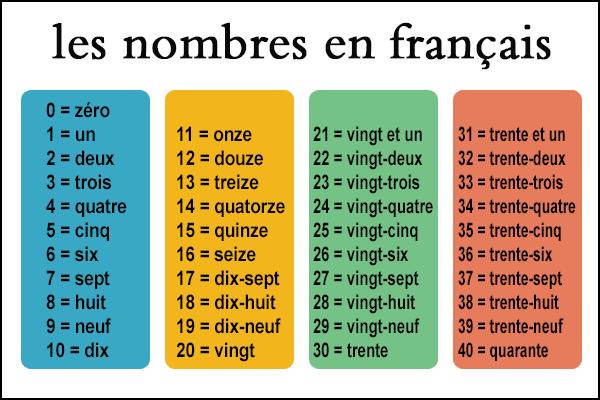 الارقام بالفرنسية Periodic Table