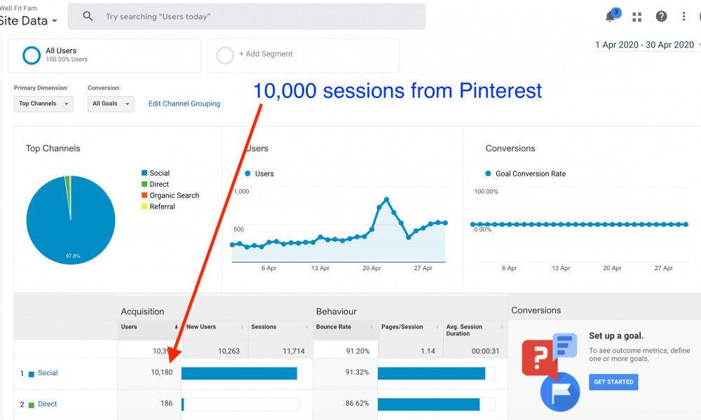 Pin on Affiliate Marketing a Niche Website