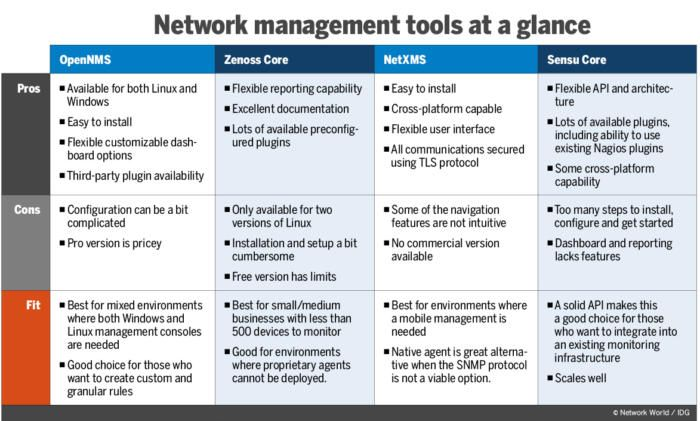 Network management tools have come a long way from the early command