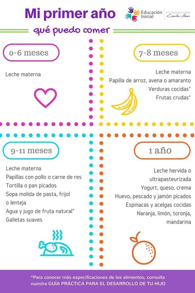 Pin De Maria Hidalgo En Educación Inicial Alimentacion Bebe Cuidados De Bebes Consejos Para El Embarazo