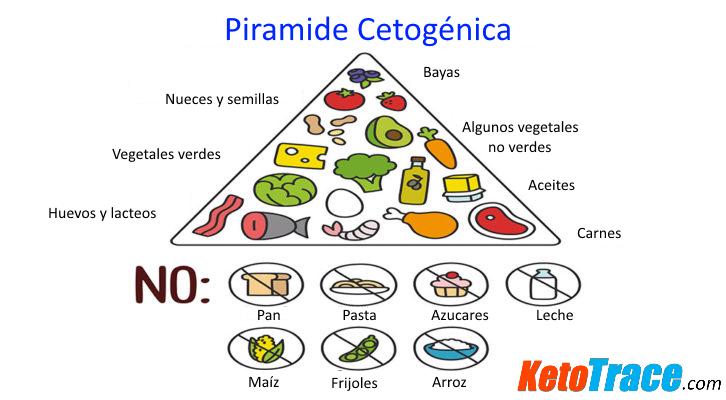 Que Es La Dieta Cetogenica Dieta Cetogenica Piramide De Los Alimentos Desayunos Cetogenicos