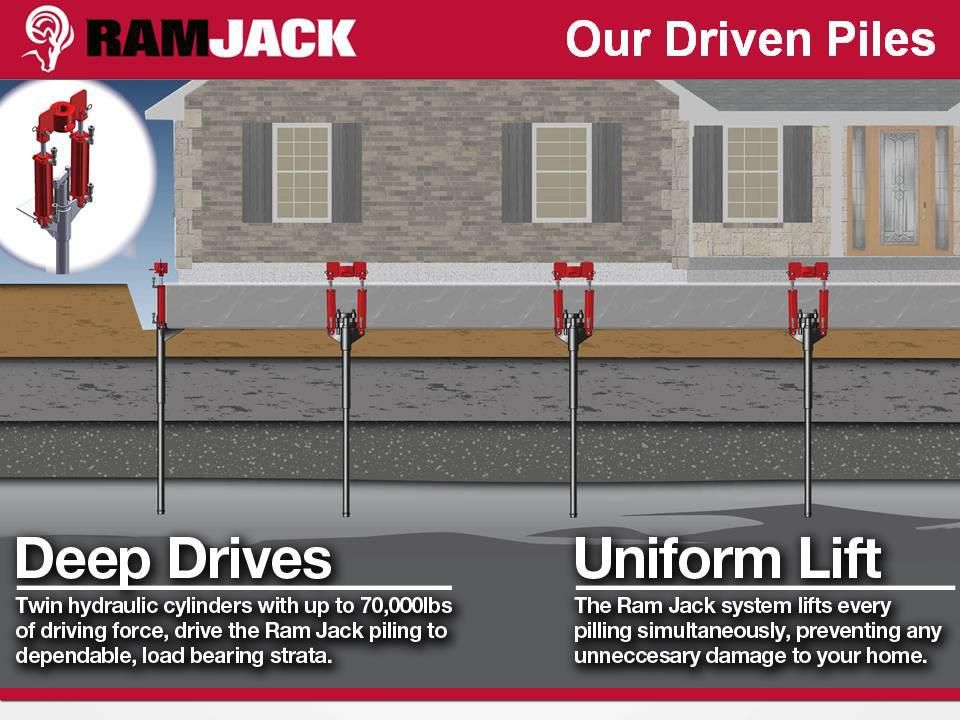 Ram Jack S Driven Piles Foundation Repair Sell My House Home