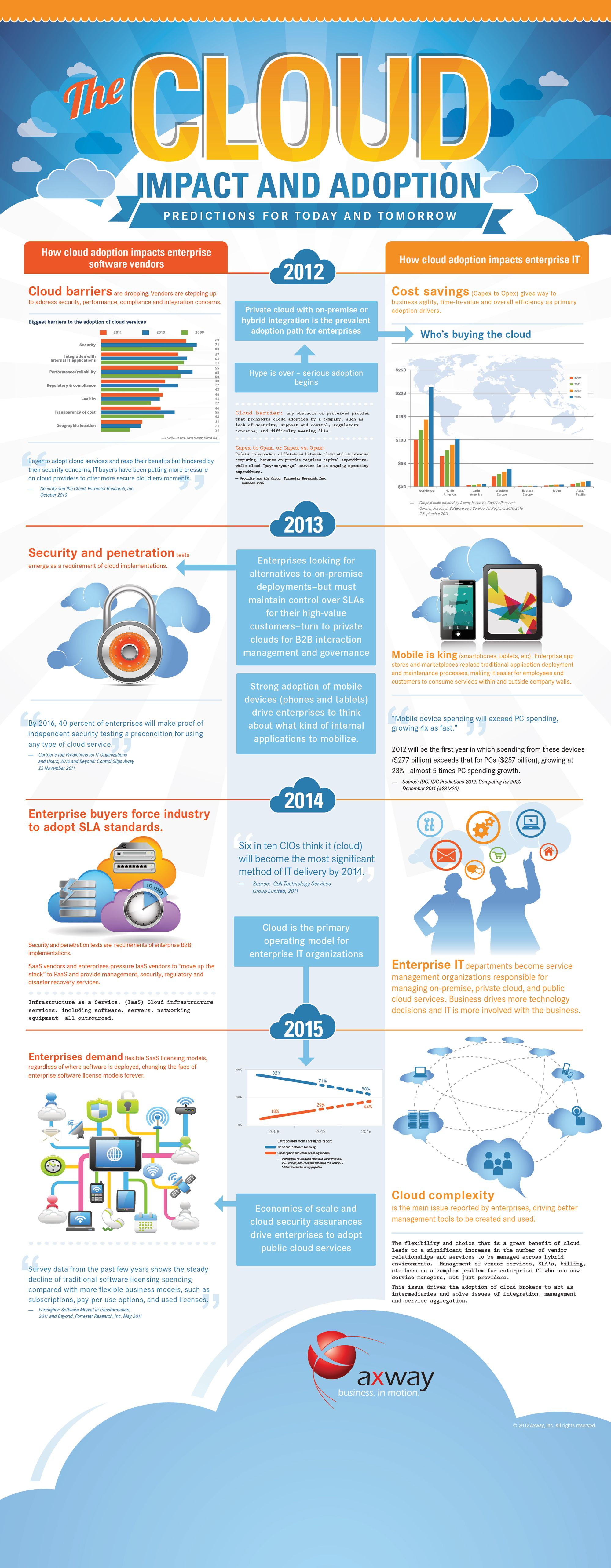 The Cloud Impact and Adoption. Predictions for today and ...