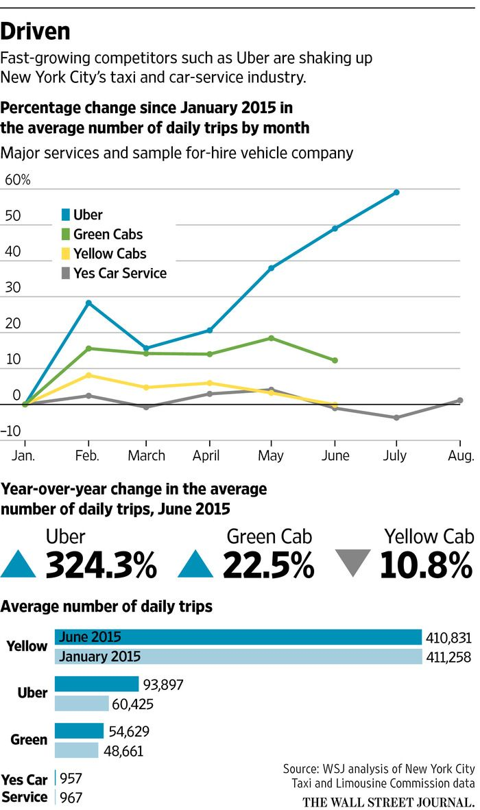 Uber Logs Major Gains In New York City, Figures Show