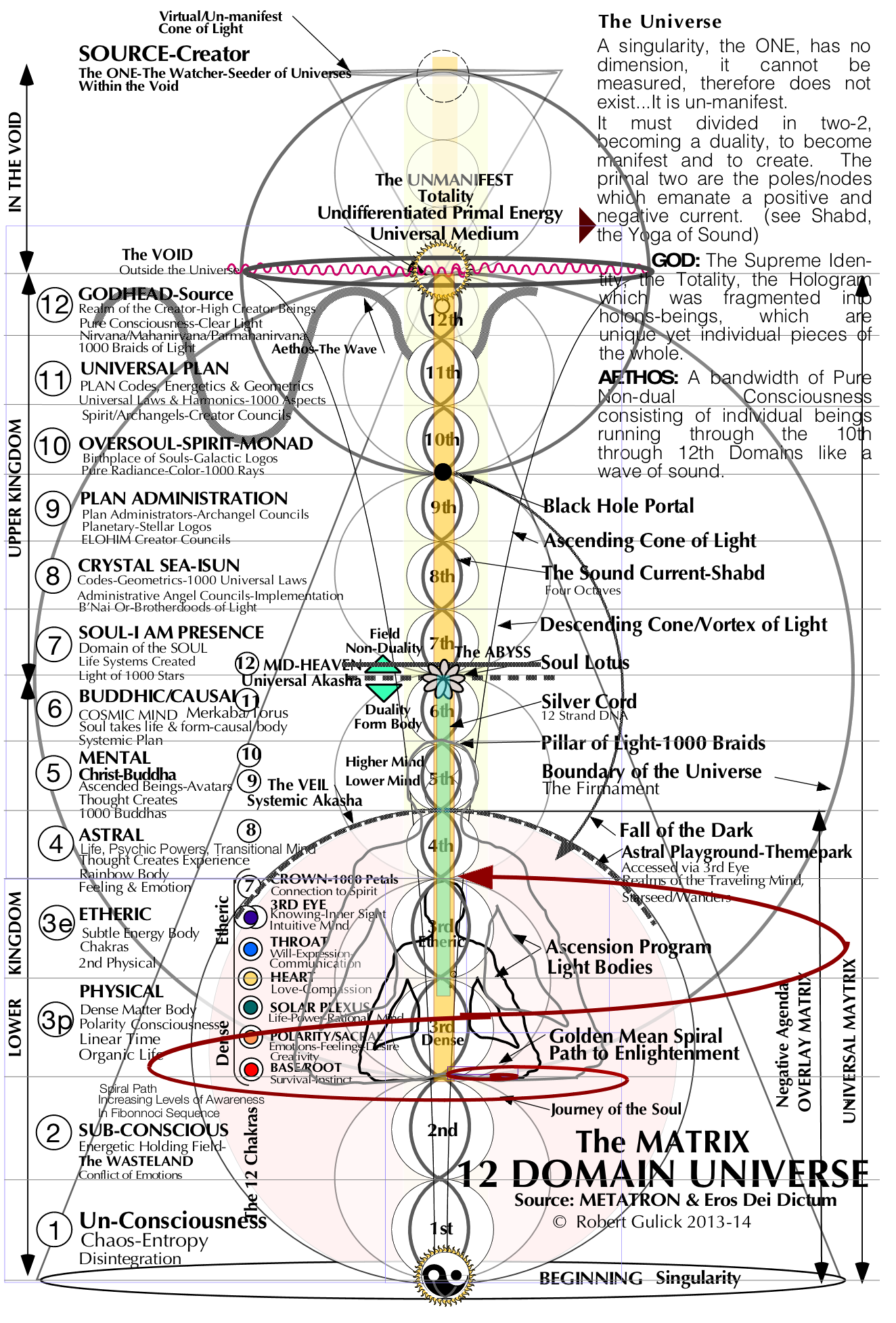 12d universe the mind matrix universe spirituality mindfulness map diagram  [ 1324 x 1954 Pixel ]