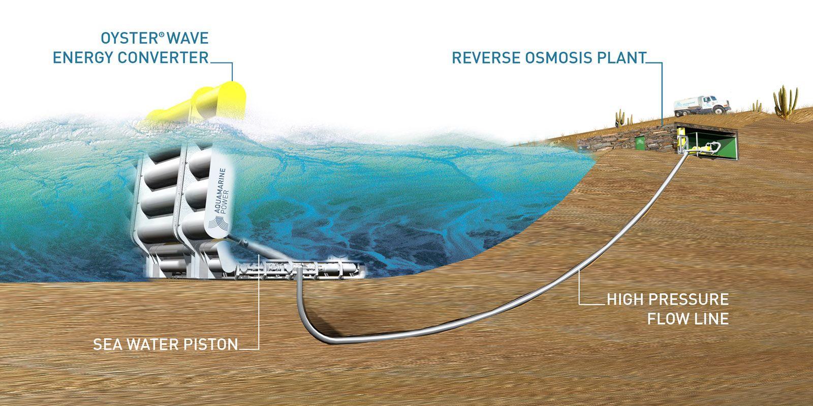 Wave Energy Desalination Hydro Electric Green Energy Solar Solar Power Energy